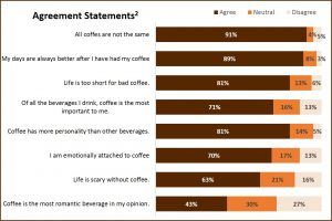 Coffee Agreement Statements