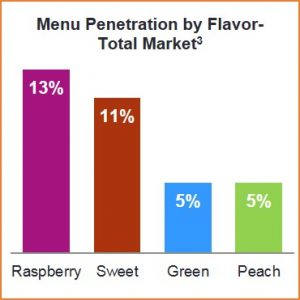 Trending flavors include raspberry, sweet, green and peach iced tea
