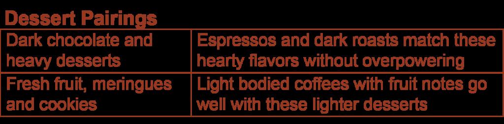 Coffee-Dessert Pairings