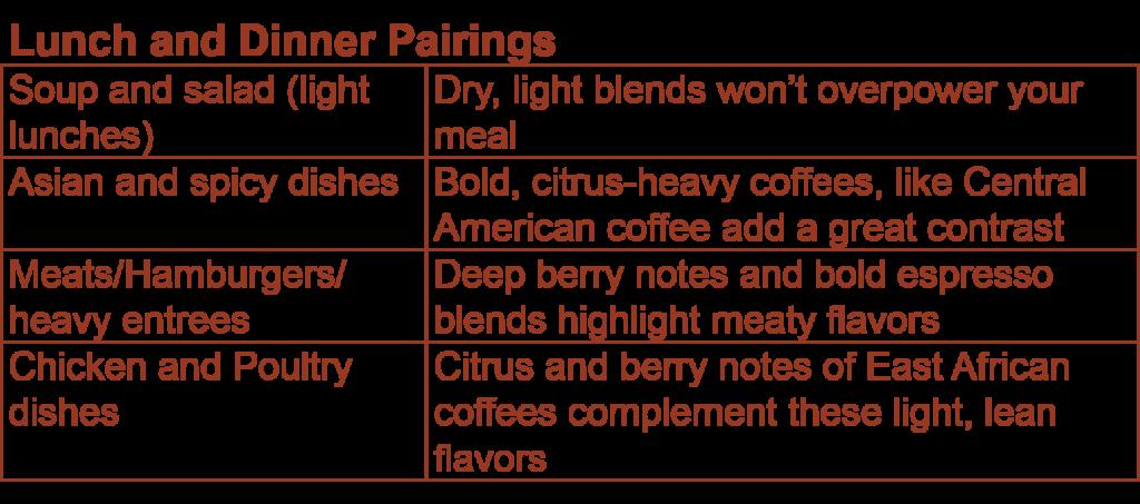 Coffee and Dinner Pairings